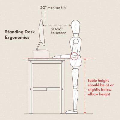 standing desks ergonomics